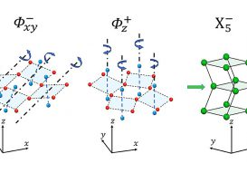 The complex effect of strain on the structure of perovskite vanadates