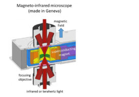 On-demand control of terahertz and infrared waves