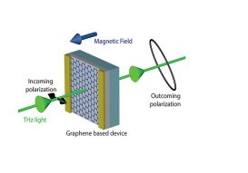 Towards mastering terahertz waves ?